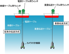 海中給電用電磁カップリング