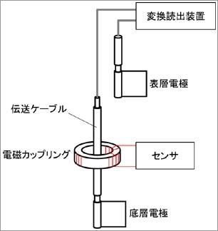 電磁誘導伝送方式
