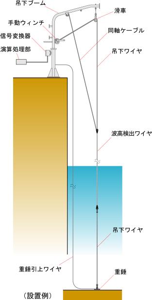 静電容量式波高計設置例