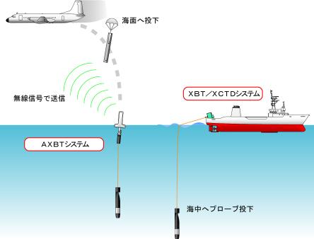 海洋観測装置 水質自動監視装置 ...
